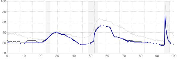 Salt Lake City, Utah monthly unemployment rate chart